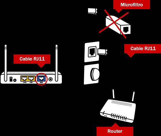 ▷Cómo configurar el router   Pepephone